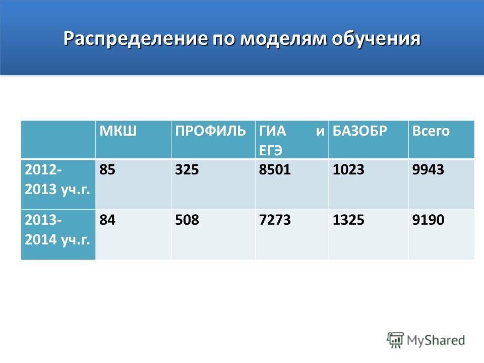 Распределение по моделям обучения МКШПРОФИЛЬГИА и ЕГЭ БАЗОБРВсего 2012- 2013 уч.г. 85325850110239943 2013- 2014 уч.г. 84508727313259190