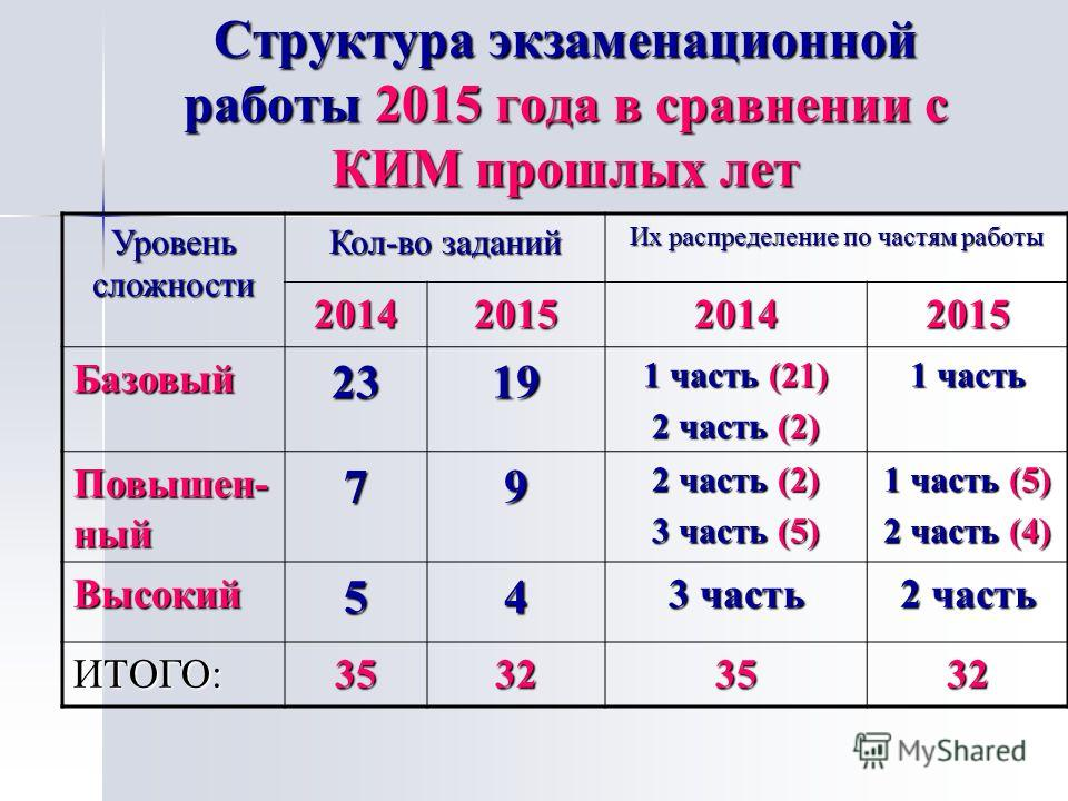 Структура экзаменационной работы 2015 года в сравнении с КИМ прошлых лет Уровень сложности Кол-во заданий Их распределение по частям работы 2014201520142015 Базовый 2319 1 часть (21) 2 часть (2) 1 часть Повышен- ный 79 2 часть (2) 3 часть (5) 1 часть