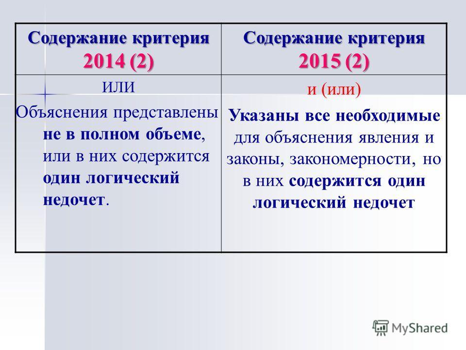 Содержание критерия 2014 (2) Содержание критерия 2015 (2) ИЛИ Объяснения представлены не в полном объеме, или в них содержится один логический недочет. и (или) Указаны все необходимые для объяснения явления и законы, закономерности, но в них содержит