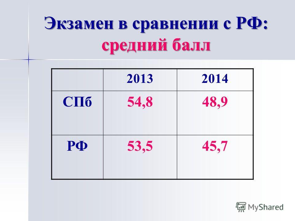 Экзамен в сравнении с РФ: средний балл 20132014 СПб 54,848,9 РФ53,545,7