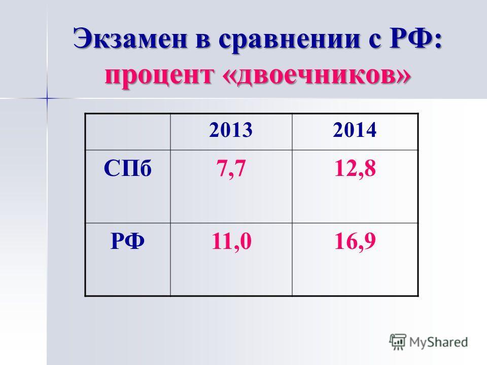 Экзамен в сравнении с РФ: процент «двоечников» 20132014 СПб 7,712,8 РФ11,016,9