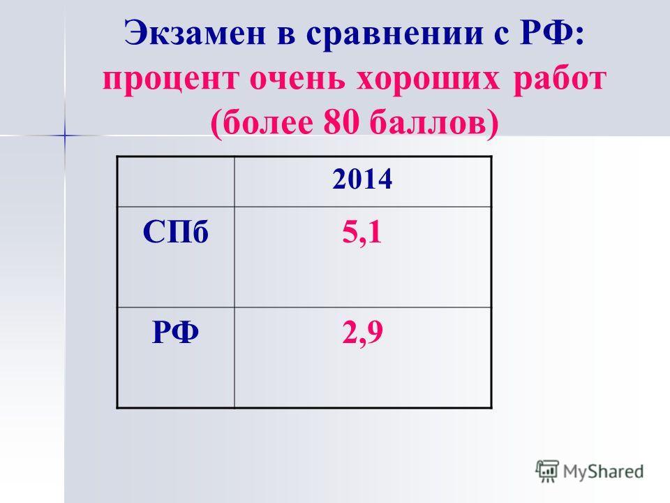 Экзамен в сравнении с РФ: процент очень хороших работ (более 80 баллов) 2014 СПб 5,1 РФ2,9