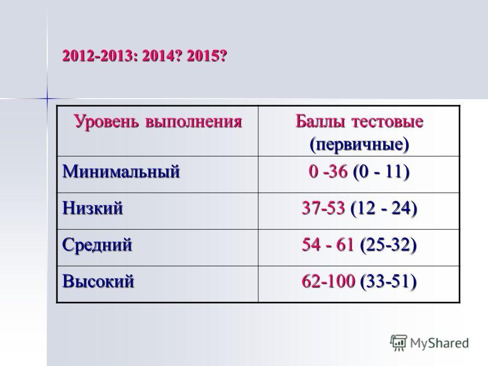 2012-2013: 2014? 2015? Уровень выполнения Баллы тестовые (первичные) Минимальный 0 -36 (0 - 11) Низкий 37-53 (12 - 24) Средний 54 - 61 (25-32) Высокий 62-100 (33-51)