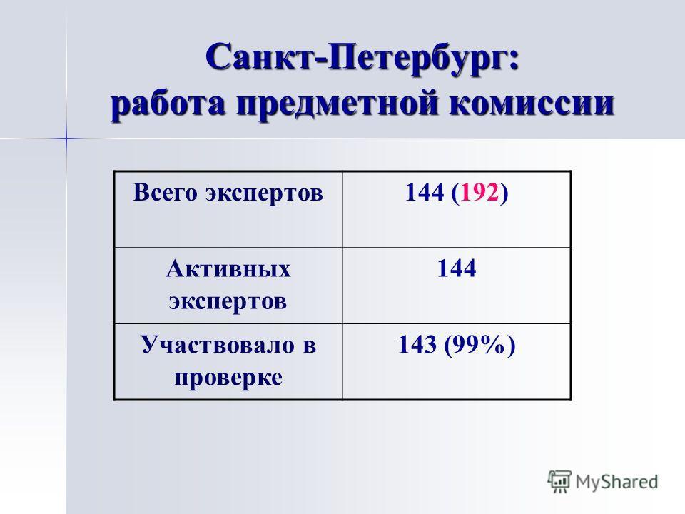 Санкт-Петербург: работа предметной комиссии Всего экспертов 144 (192) Активных экспертов 144 Участвовало в проверке 143 (99%)