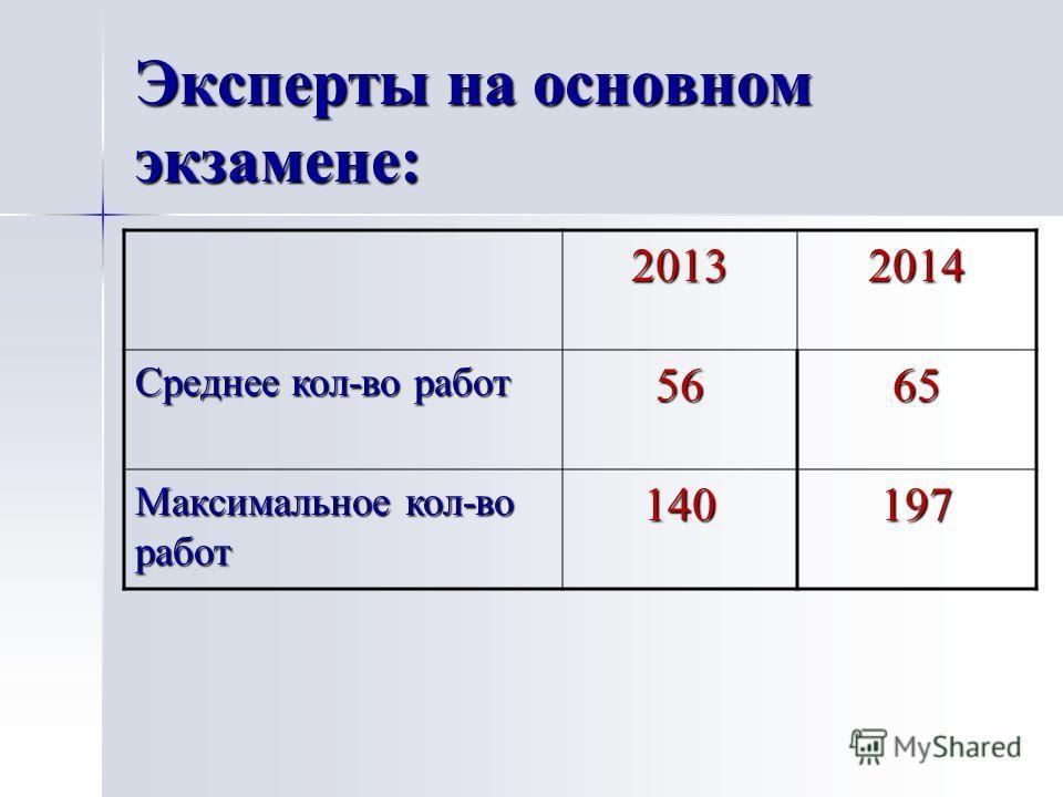 Эксперты на основном экзамене: 20132014 Среднее кол-во работ 5665 Максимальное кол-во работ 140197