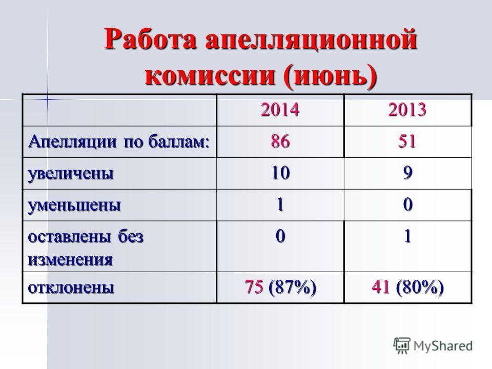 Работа апелляционной комиссии (июнь) 20142013 Апелляции по баллам: 8651 увеличены 109 уменьшены 10 оставлены без изменения 01 отклонены 75 (87%) 41 (80%)