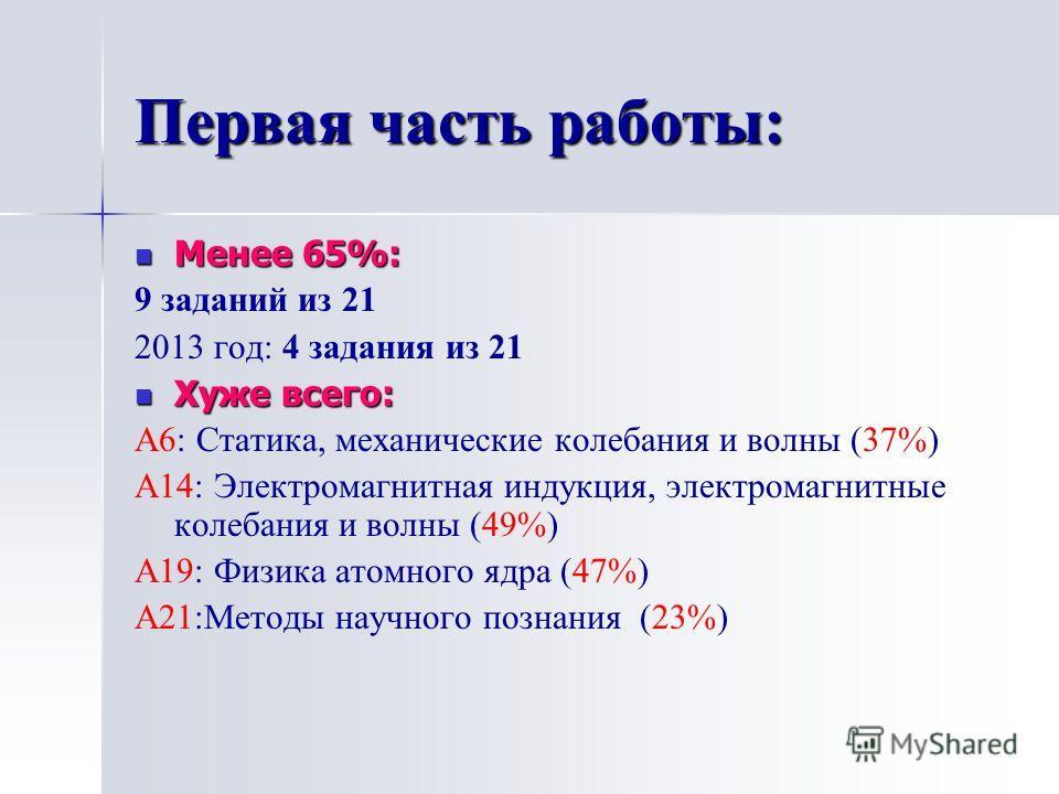 Первая часть работы: Менее 65%: Менее 65%: 9 заданий из 21 2013 год: 4 задания из 21 Хуже всего: Хуже всего: А6: Статика, механические колебания и волны (37%) А14: Электромагнитная индукция, электромагнитные колебания и волны (49%) А19: Физика атомно