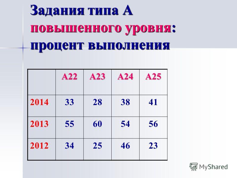 Задания типа А повышенного уровня: процент выполнения А22А23А24А25 201433283841 201355605456 201234254623