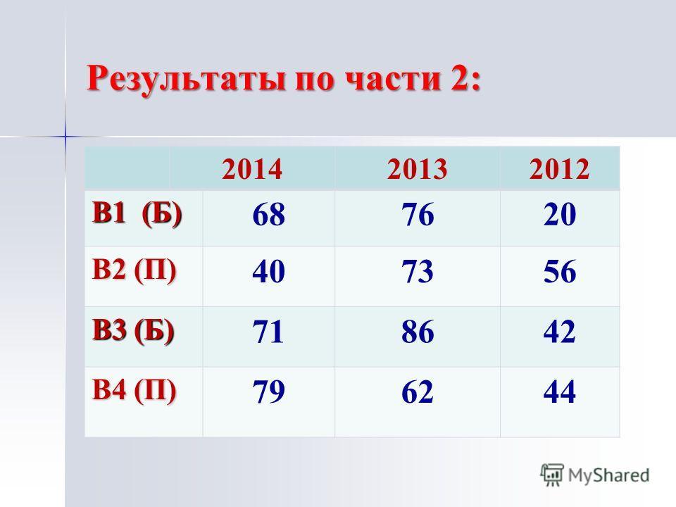 Результаты по части 2: 201420132012 В1 (Б) 687620 В2 (П) 407356 В3 (Б) 718642 В4 (П) 796244
