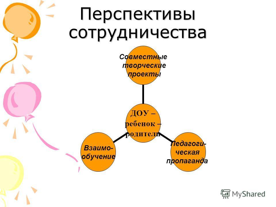 Перспективы сотрудничества ДОУ – ребенок – родители Совместные творческие проекты Педагоги- ческая пропаганда Взаимо- обучение