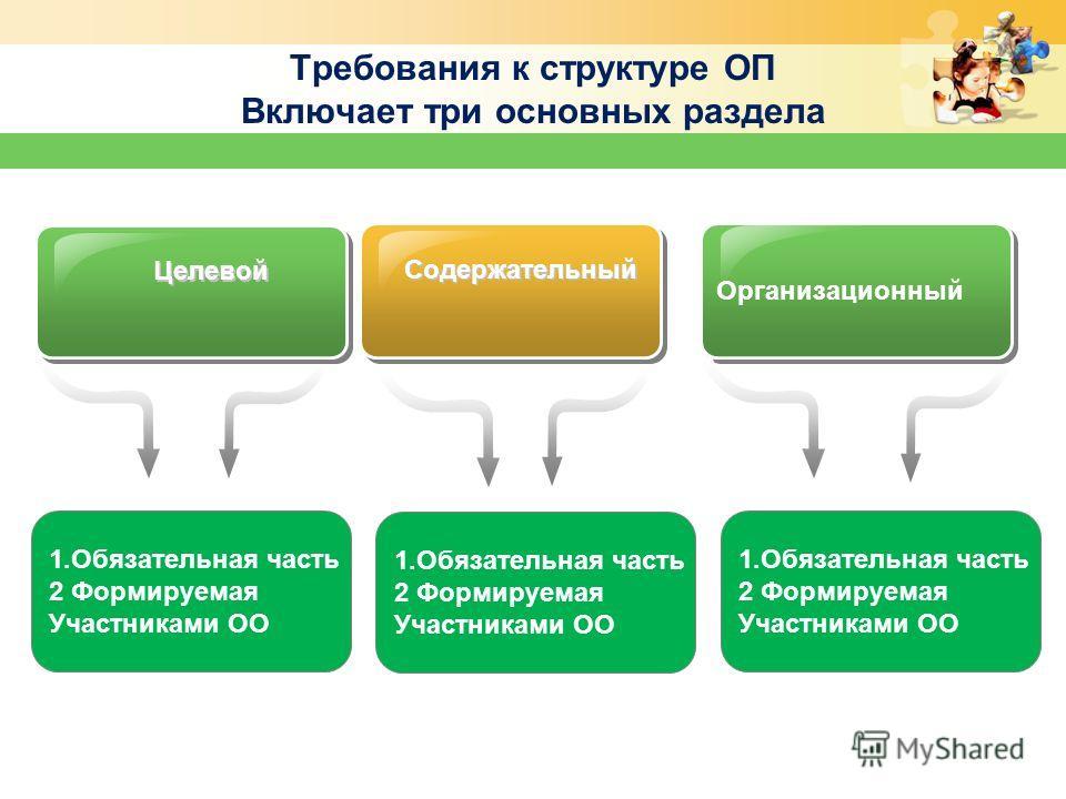 Требования к структуре ОП Включает три основных раздела Целевой Содержательный Организационный 1. Обязательная часть 2 Формируемая Участниками ОО 1. Обязательная часть 2 Формируемая Участниками ОО 1. Обязательная часть 2 Формируемая Участниками ОО