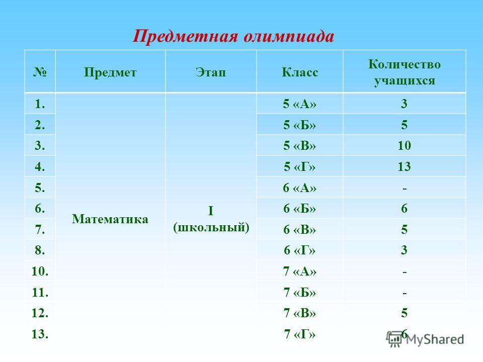 Предмет ЭтапКласс Количество учащихся 1. Математика I (школьный) 5 «А»3 2.5 «Б»5 3.5 «В»10 4.5 «Г»13 5.6 «А»- 6.6 «Б»6 7.6 «В»5 8.6 «Г»3 10.7 «А»- 11.7 «Б»- 12.7 «В»5 13.7 «Г»6 Предметная олимпиада
