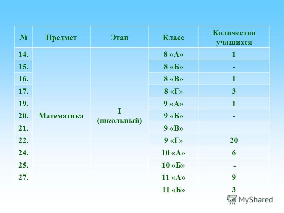 Предмет ЭтапКласс Количество учащихся 14. Математика I (школьный) 8 «А»1 15.8 «Б»- 16.8 «В»1 17.8 «Г»3 19.9 «А»1 20.9 «Б»- 21.9 «В»- 22.9 «Г»20 24.10 «А»6 25.10 «Б»- 27.11 «А»9 11 «Б»3