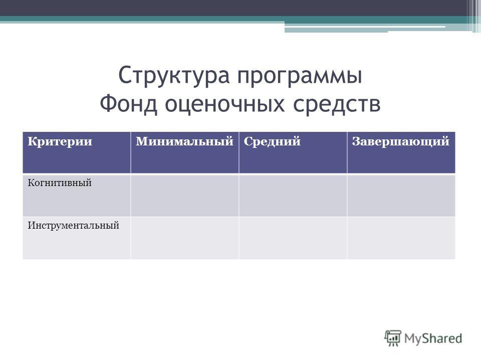 Структура программы Фонд оценочных средств Критерии МинимальныйСредний Завершающий Когнитивный Инструментальный
