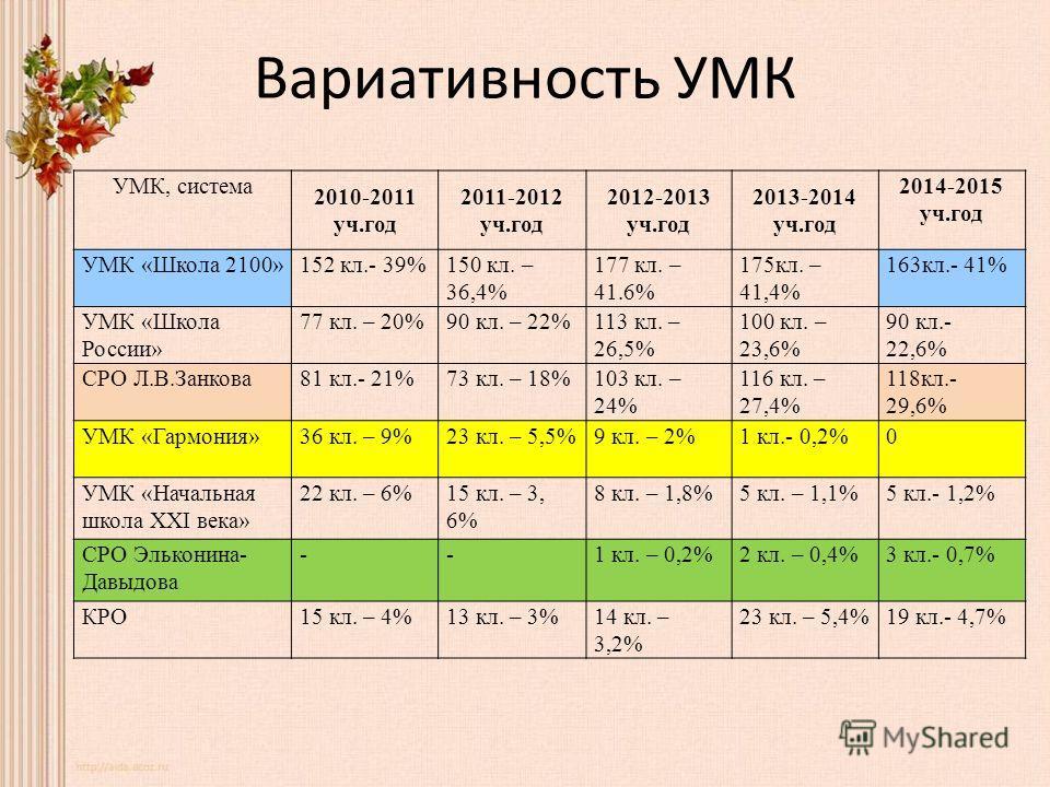 Вариативность УМК УМК, система 2010-2011 уч.год 2011-2012 уч.год 2012-2013 уч.год 2013-2014 уч.год 2014-2015 уч.год УМК «Школа 2100»152 кл.- 39%150 кл. – 36,4% 177 кл. – 41.6% 175 кл. – 41,4% 163 кл.- 41% УМК «Школа России» 77 кл. – 20%90 кл. – 22%11