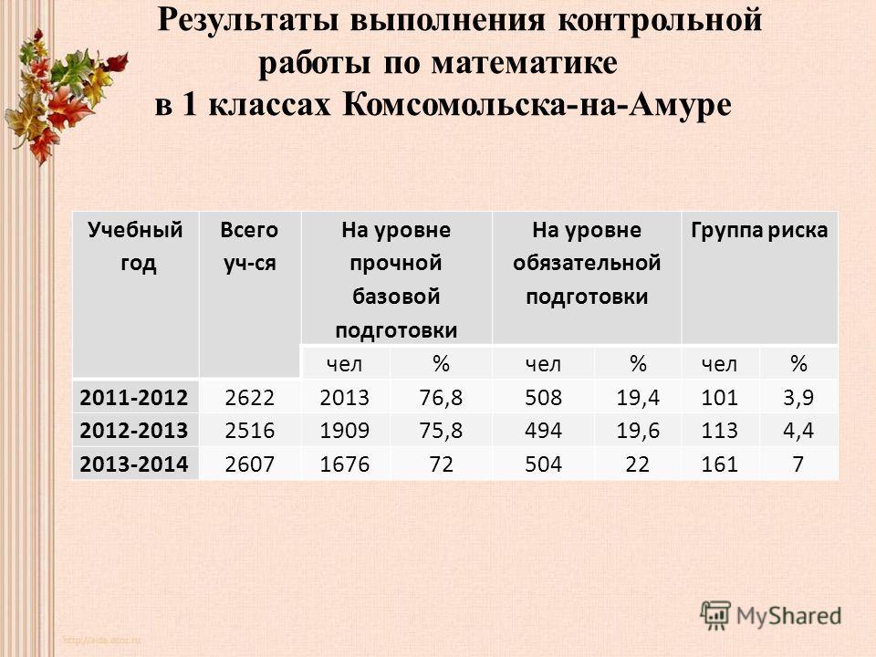 Результаты выполнения контрольной работы по математике в 1 классах Комсомольска-на-Амуре Учебный год Всего уч-ся На уровне прочной базовой подготовки На уровне обязательной подготовки Группа риска чел% % % 2011-20122622201376,850819,41013,9 2012-2013