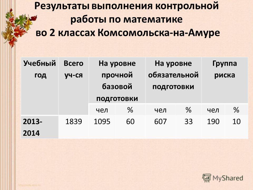 Результаты выполнения контрольной работы по математике во 2 классах Комсомольска-на-Амуре Учебный год Всего уч-ся На уровне прочной базовой подготовки На уровне обязательной подготовки Группа риска чел% % % 2013- 2014 18391095606073319010