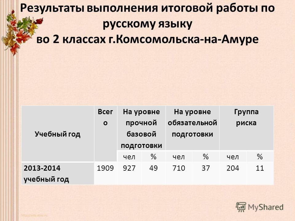 Результаты выполнения итоговой работы по русскому языку во 2 классах г.Комсомольска-на-Амуре Учебный год Всег о На уровне прочной базовой подготовки На уровне обязательной подготовки Группа риска чел% % % 2013-2014 учебный год 1909927497103720411