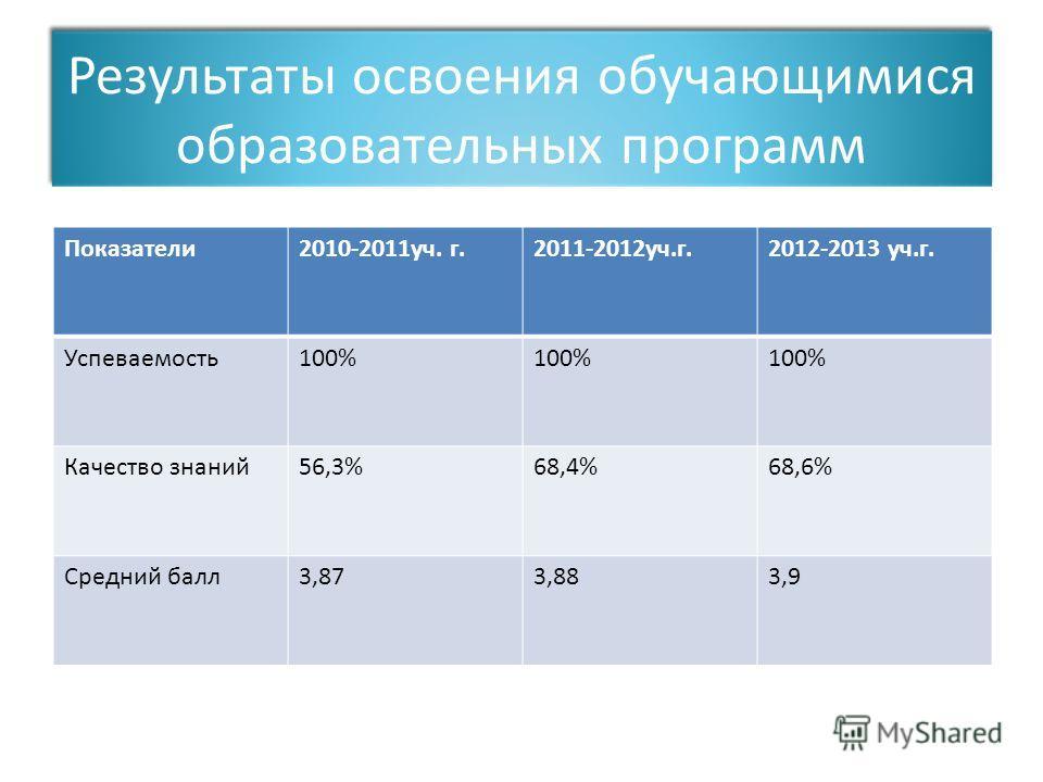 Результаты освоения обучающимися образовательных программ Показатели 2010-2011 уч. г.2011-2012 уч.г.2012-2013 уч.г. Успеваемость 100% Качество знаний 56,3%68,4%68,6% Средний балл 3,873,883,9