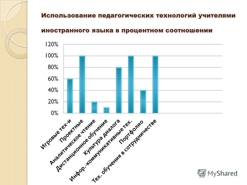 Использование педагогических технологий учителями иностранного языка в процентном соотношении