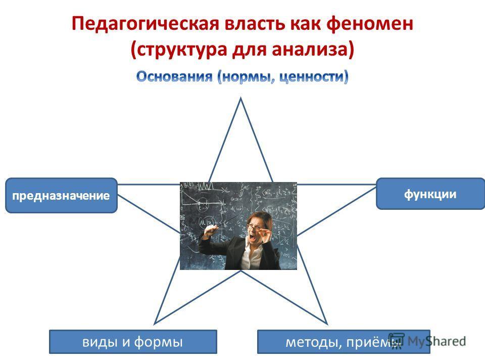 Педагогическая власть как феномен (структура для анализа) виды и формы методы, приёмы функции предназначение