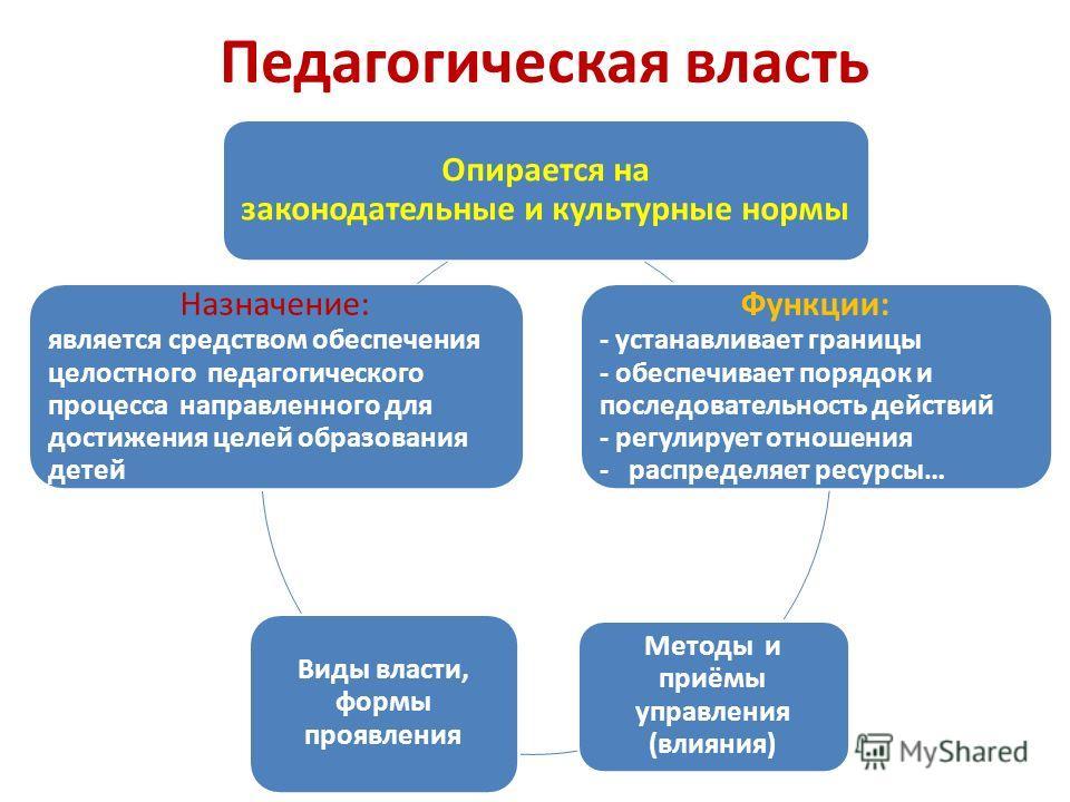 Педагогическая власть Опирается на законодательные и культурные нормы Функции: - устанавливает границы - обеспечивает порядок и последовательность действий - регулирует отношения - распределяет ресурсы… Методы и приёмы управления (влияния) Виды власт