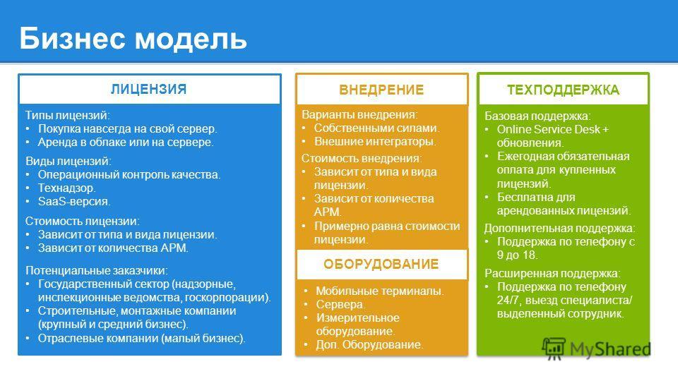 Бизнес модель ТЕХПОДДЕРЖКА ЛИЦЕНЗИЯ Типы лицензий: Покупка навсегда на свой сервер. Аренда в облаке или на сервере. Виды лицензий: Операционный контроль качества. Технадзор. SaaS-версия. Стоимость лицензии: Зависит от типа и вида лицензии. Зависит от