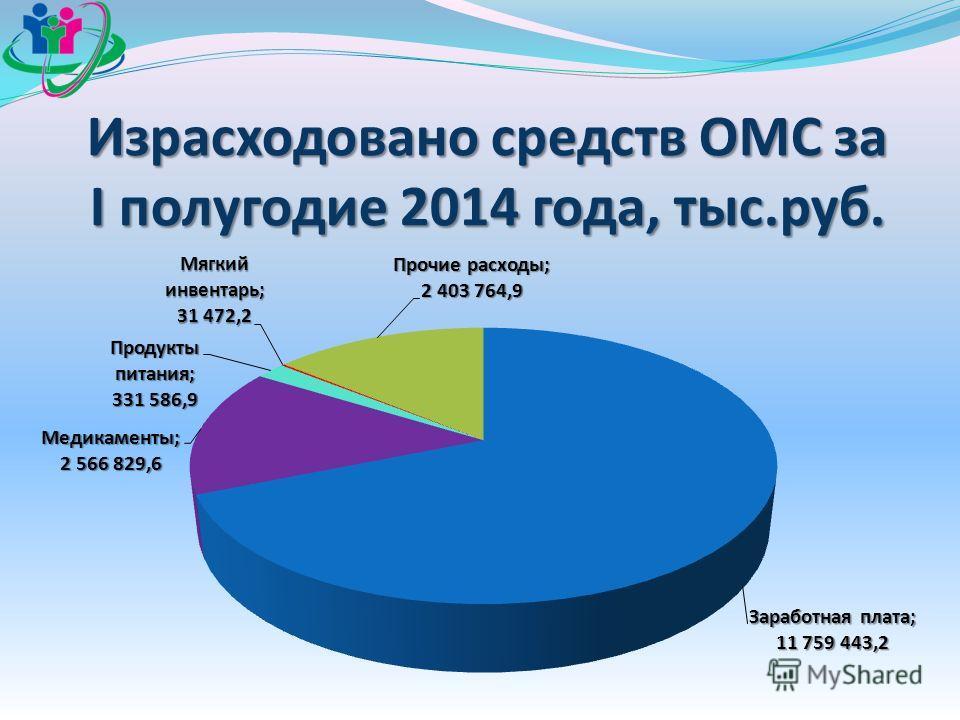 Израсходовано средств ОМС за I полугодие 2014 года, тыс.руб.