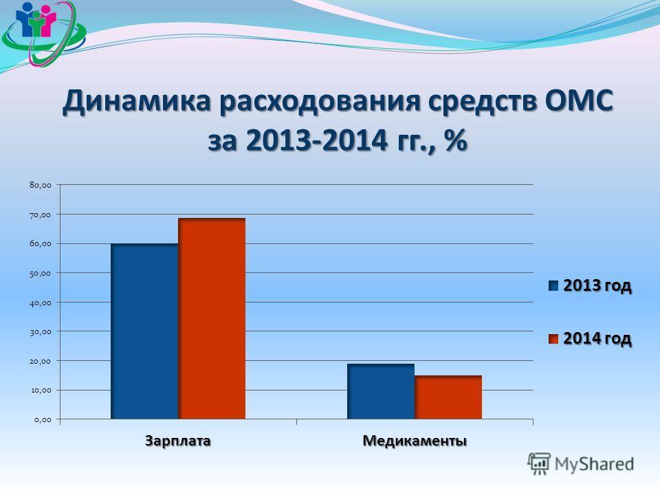 Динамика расходования средств ОМС за 2013-2014 гг., %