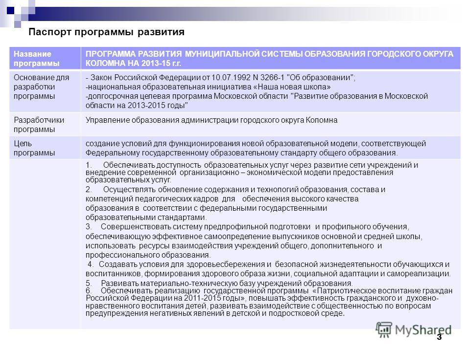 Паспорт программы развития Название программы ПРОГРАММА РАЗВИТИЯ МУНИЦИПАЛЬНОЙ СИСТЕМЫ ОБРАЗОВАНИЯ ГОРОДСКОГО ОКРУГА КОЛОМНА НА 2013-15 г.г. Основание для разработки программы - Закон Российской Федерации от 10.07.1992 N 3266-1