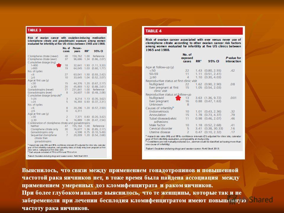 Выяснилось, что связи между применением гонадотропинов и повышенной частотой рака яичников нет, в тоже время была найдена ассоциация между применением умеренных доз кломифенцитрата и раком яичников. При более глубоком анализе выяснилось, что те женщи