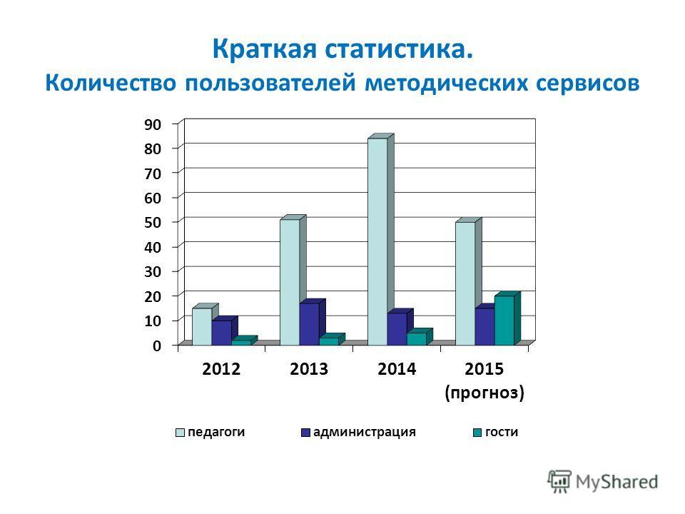 Краткая статистика. Количество пользователей методических сервисов