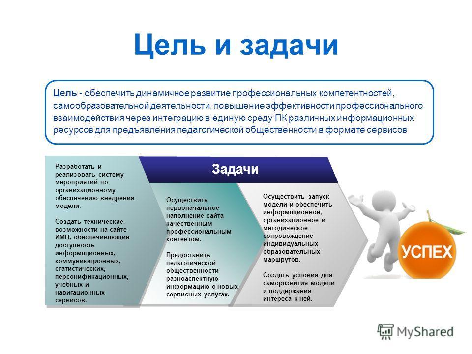 Цель и задачи Разработать и реализовать систему мероприятий по организационному обеспечению внедрения модели. Создать технические возможности на сайте ИМЦ, обеспечивающие доступность информационных, коммуникационных, статистических, персонификационны