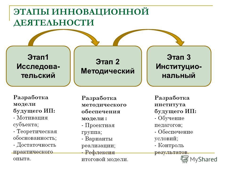 ЭТАПЫ ИННОВАЦИОННОЙ ДЕЯТЕЛЬНОСТИ Этап 1 Исследова- тельский Этап 2 Методический Этап 3 Институцио- нальный Разработка модели будущего ИП: - Мотивация субъекта; - Теоретическая обоснованность; - Достаточность практического опыта. Разработка методическ