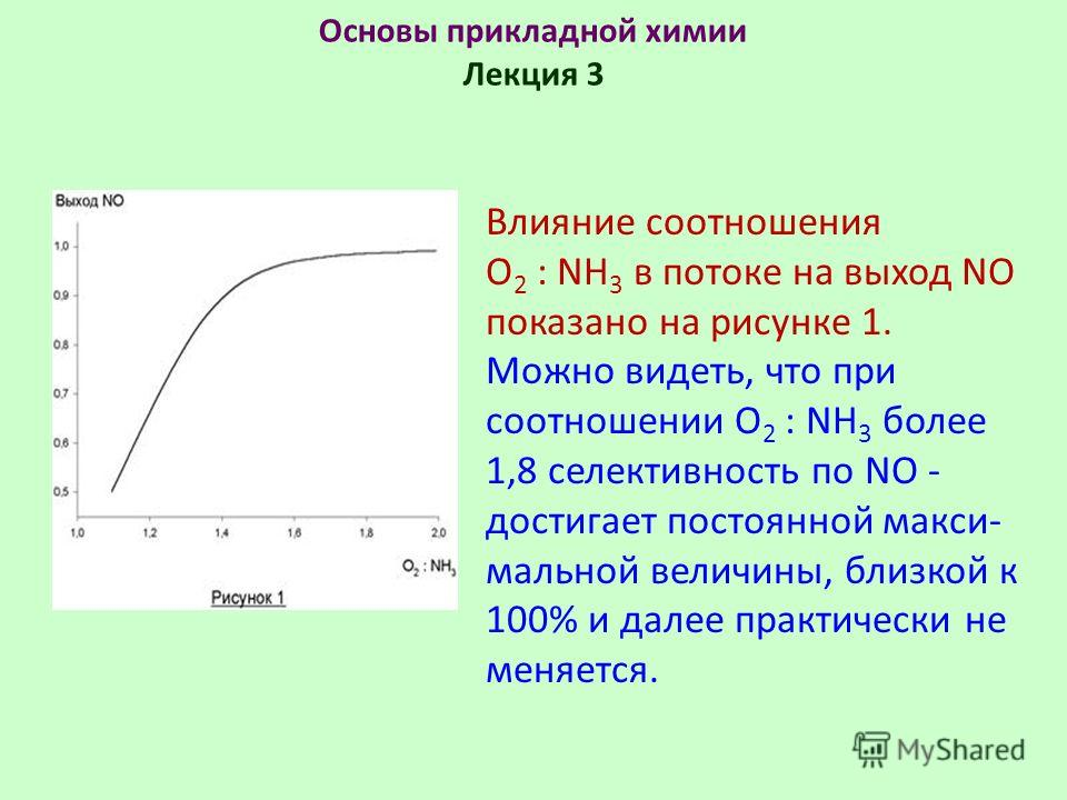 Основы прикладной химии Лекция 3 Влияние соотношения O 2 : NH 3 в потоке на выход NO показано на рисунке 1. Можно видеть, что при соотношении O 2 : NH 3 более 1,8 селективность по NO - достигает постоянной макси- мальной величины, близкой к 100% и да