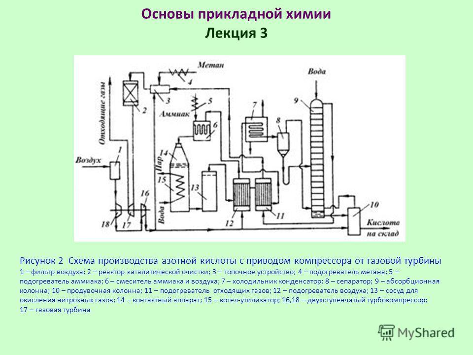 Основы прикладной химии Лекция 3 Рисунок 2 Схема производства азотной кислоты с приводом компрессора от газовой турбины 1 – фильтр воздуха; 2 – реактор каталитической очистки; 3 – топочное устройство; 4 – подогреватель метана; 5 – подогреватель аммиа