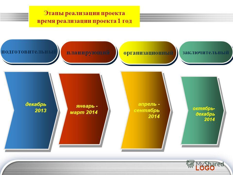 LOGO октябрь- декабрь 2014 октябрь- декабрь 2014 январь - март 2014 январь - март 2014 декабрь 2013 декабрь 2013 подготовительный планирующий заключительный Этапы реализации проекта время реализации проекта 1 год организационный апрель - сентябрь 201