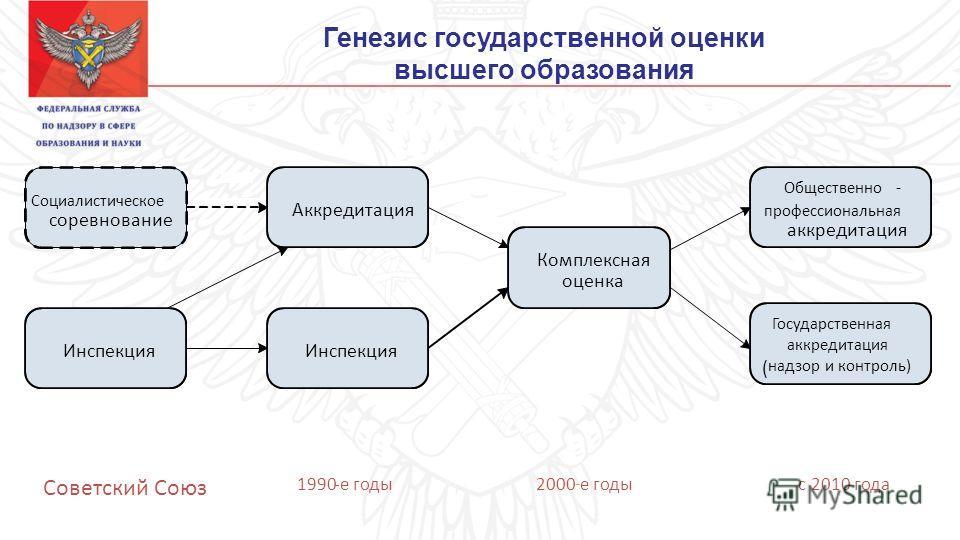 Генезис государственной оценки высшего образования Социалистическое соревнование Инспекция Аккредитация Комплексная оценка Общественно - профессиональная аккредитация Государственная аккредитация ( надзор и контроль) Советский Союз 1990-е годы 2000 -