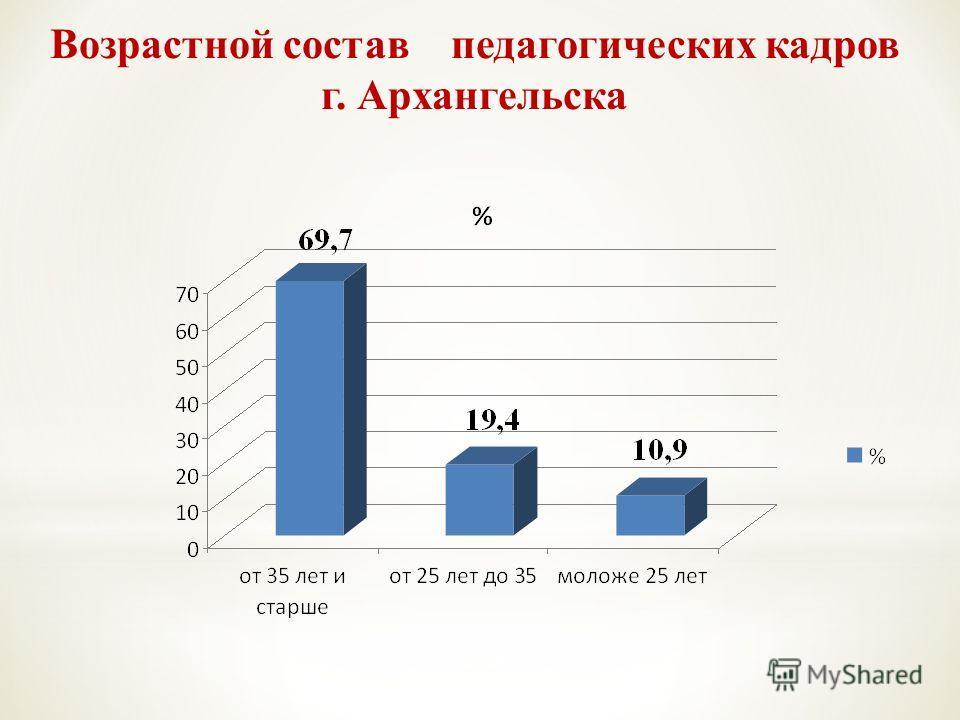 Возрастной состав педагогических кадров г. Архангельска