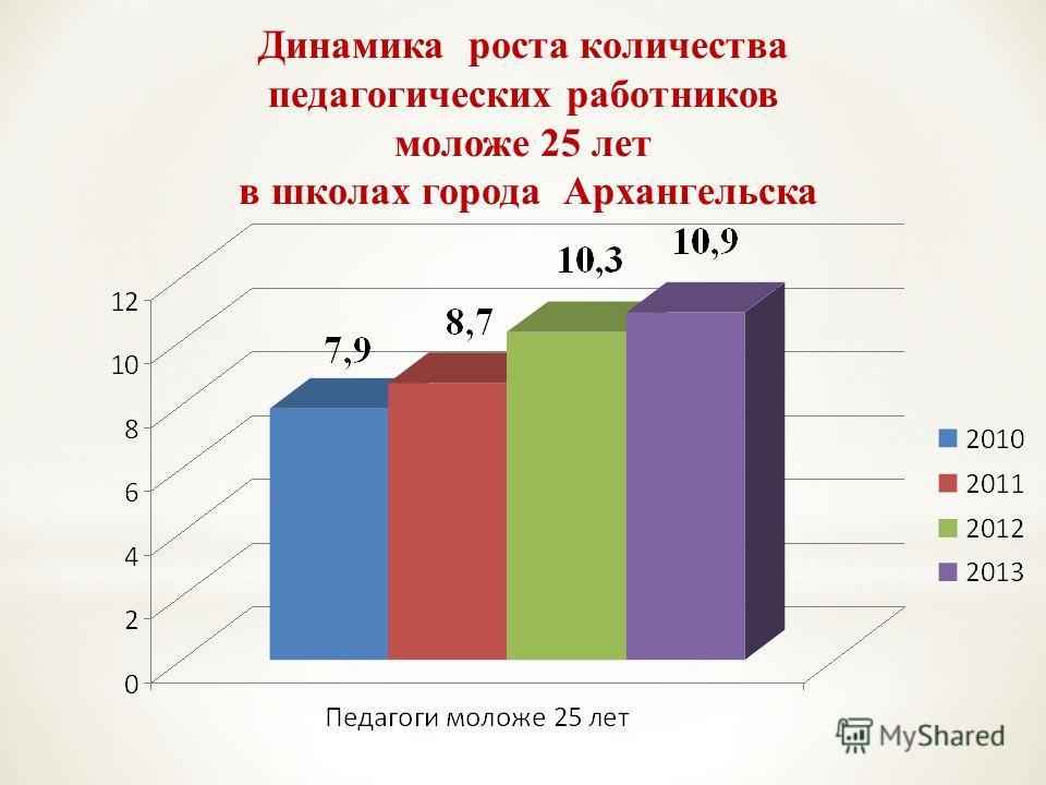 Динамика роста количества педагогических работников моложе 25 лет в школах города Архангельска