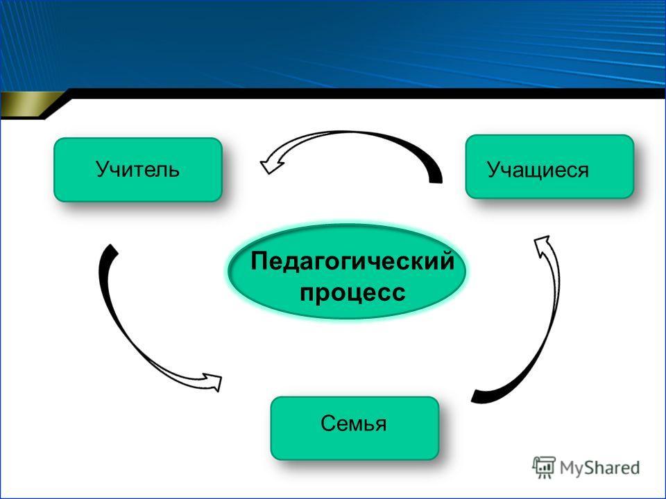 Педагогический процесс Учитель Учащиеся Семья