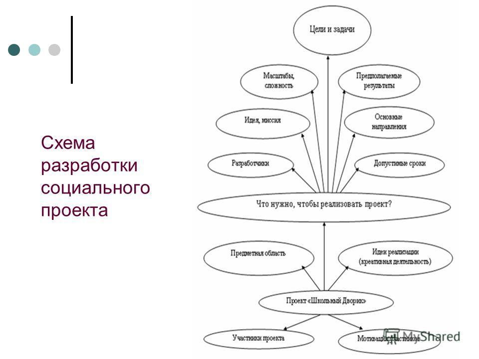 Схема разработки социального проекта