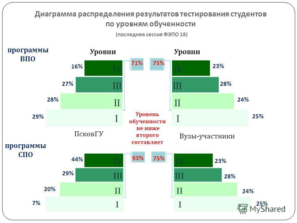 Диаграмма распределения результатов тестирования студентов по уровням обученности ( последняя сессия ФЭПО 18) 16% 27% 28% 29% 71% 23% 28% 24% 25% 75% ПсковГУ Вузы-участники программы ВПО программы СПО Уровни 44% 29% 20% 7%7% 93% 75% 23% 28% 24% 25% У