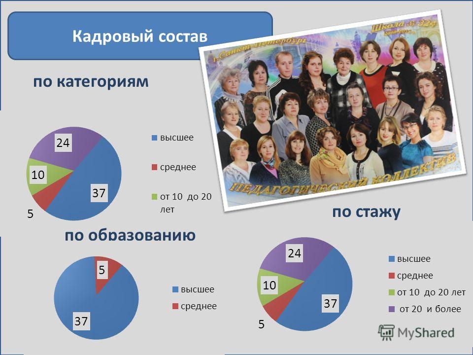 Кадровый состав по категориям по образованию по стажу