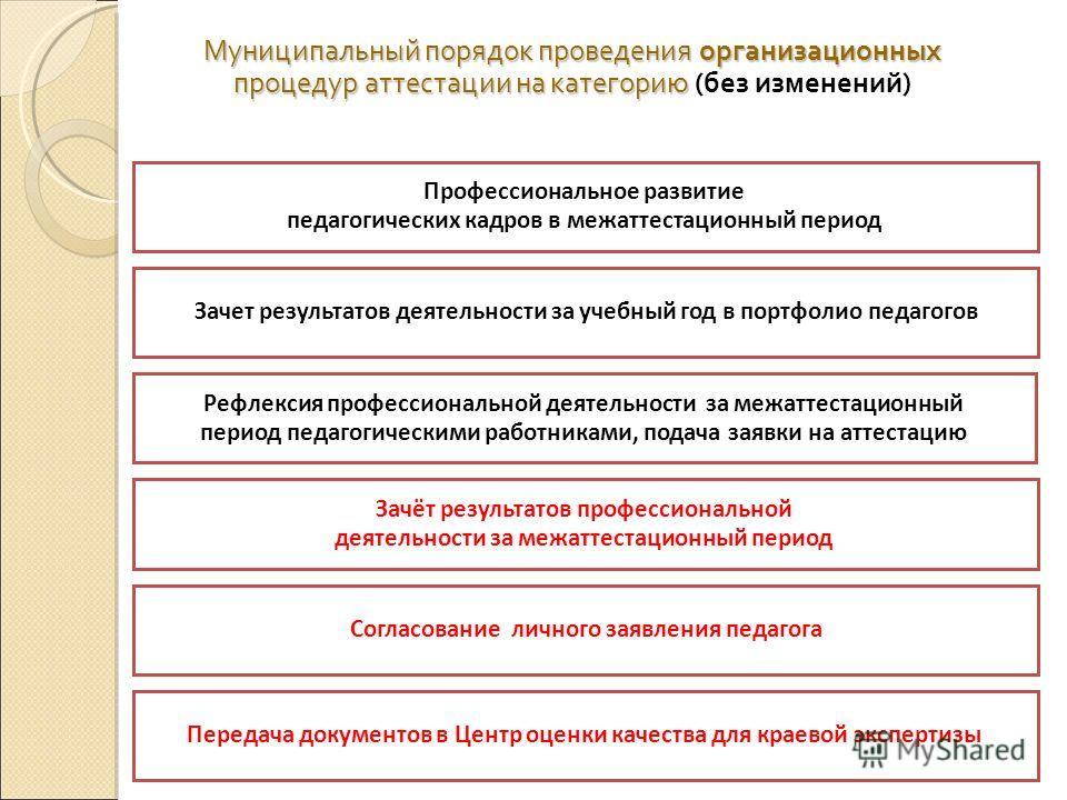 Муниципальный порядок проведения организационных процедур аттестации на категорию Муниципальный порядок проведения организационных процедур аттестации на категорию (без изменений) Профессиональное развитие педагогических кадров в межаттестационный пе