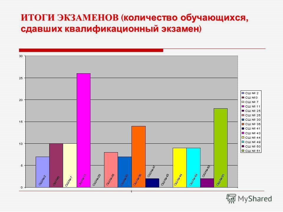 ИТОГИ ЭКЗАМЕНОВ ( количество обучающихся, сдавших квалификационный экзамен )