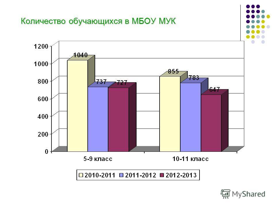 Количество обучающихся в МБОУ МУК