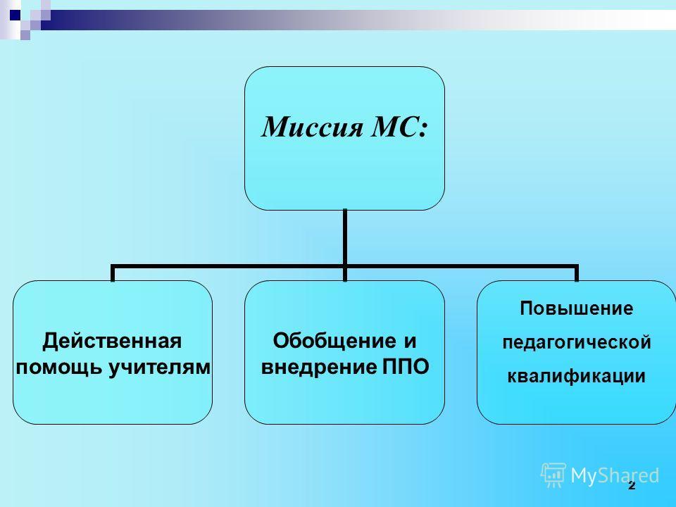 Миссия МС: Действенная помощь учителям Обобщение и внедрение ППО Повышение педагогической квалификации 2