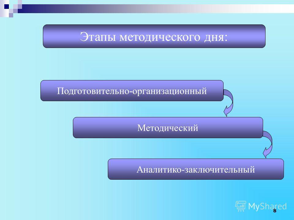 Этапы методического дня: Подготовительно-организационный Методический Аналитико-заключительный 8