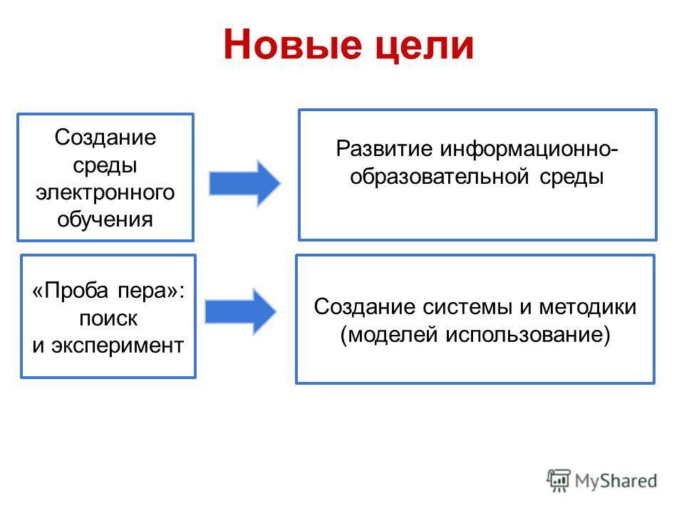 Новые цели Создание среды электронного обучения Развитие информационно- образовательной среды «Проба пера»: поиск и эксперимент Создание системы и методики (моделей использование)